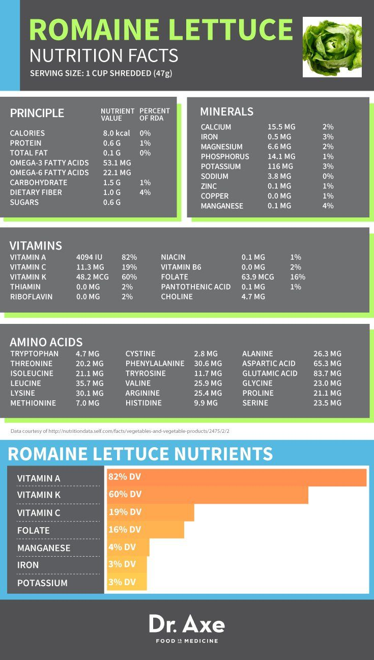 Romaine Lettuce Nutrition, Benefits & Recipes - Dr. Axe