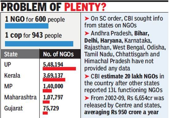India witnessing NGO boom, there is 1 for every 600 people - The Times of India
