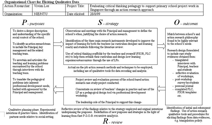 Mentoring, action research and critical thinking scaffolds: promoting and sustaining practitioner research through reflective practice