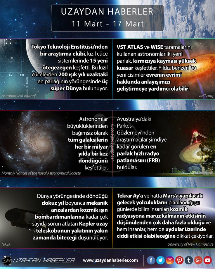 11 Mart  17 Mart | Uzaydan Haberler