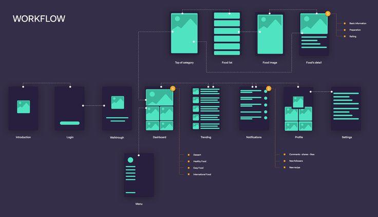 Workflow #wireframe