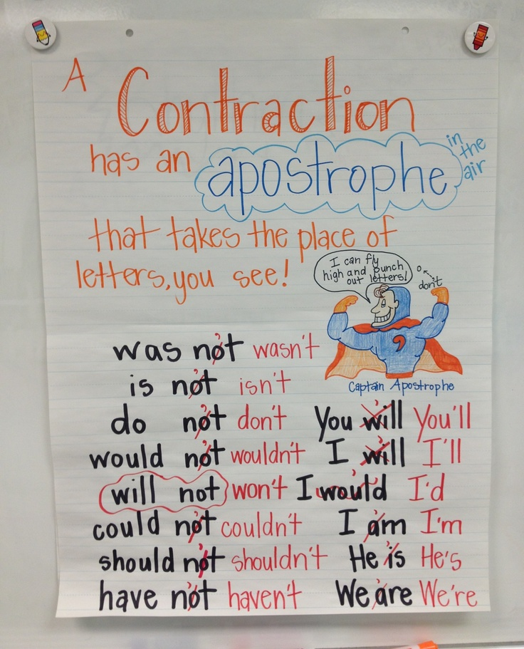 154 best RLA Anchor Charts images on Pinterest School - anchor charts