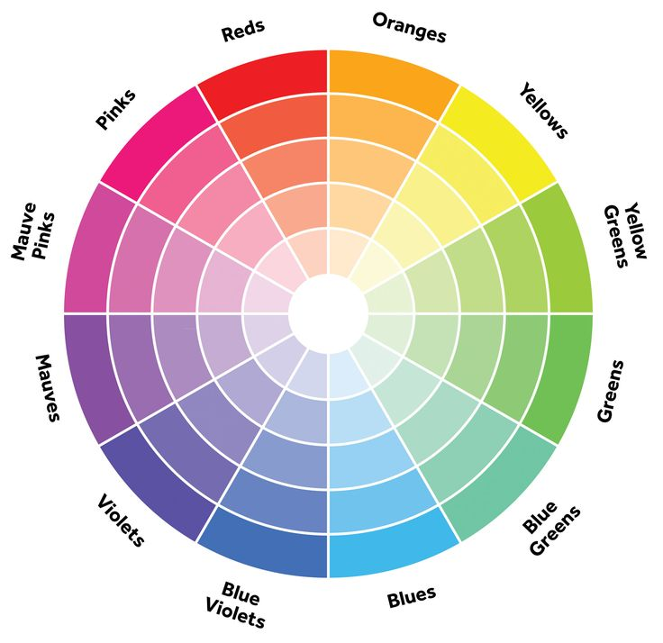 colours are placed on the colour wheel here you go