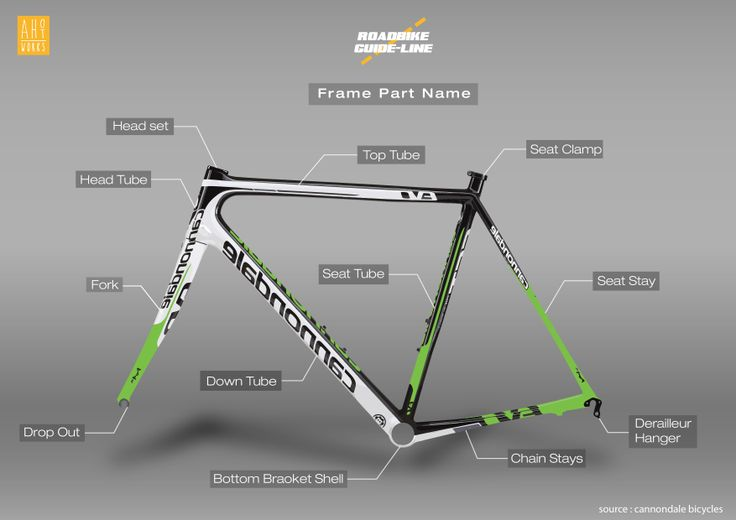 bicycle frame part name bicycle infographics design #roadbike #frame #design #info #roadbike #cycle