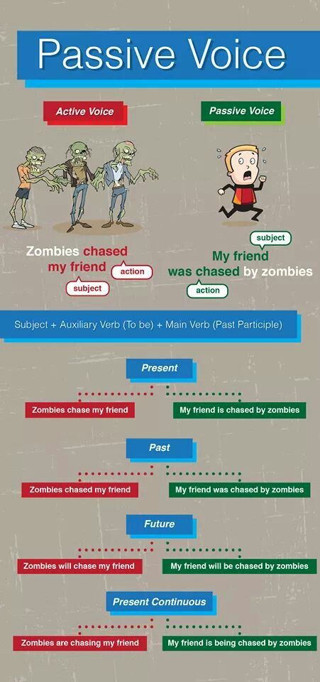 passive voice - give students an opportunity to work with the same sentence in different tenses; increases saliency of concept.