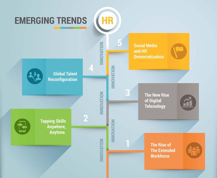 Emerging trends in hrd essays