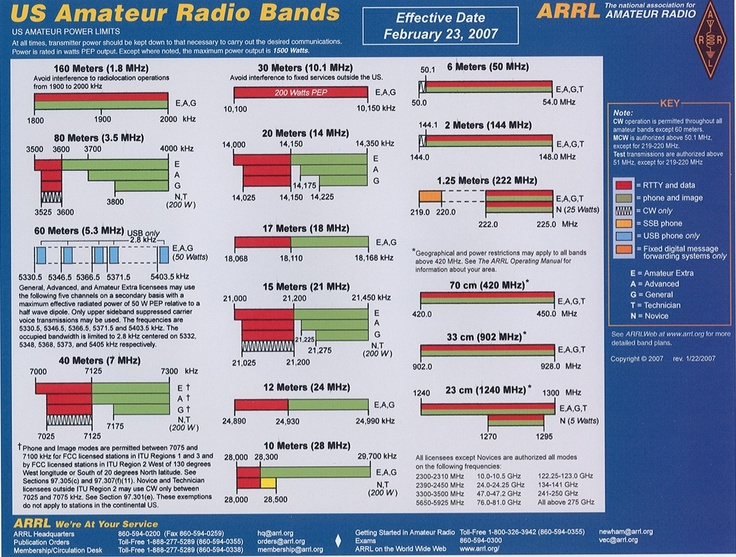 10 Meter Radio Frequency Chart : Arrl band