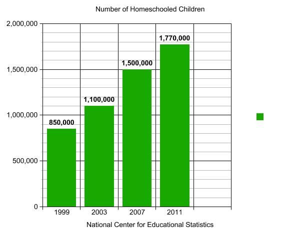 A brief history of homeschooling in the United States