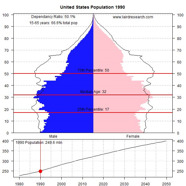 USA Population Shift & Dependency Ratio