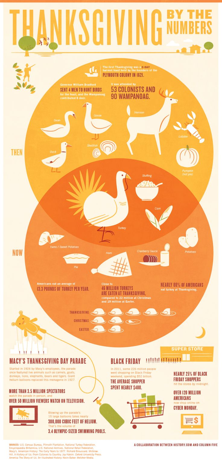 Fresh on IGM > #Thanksgiving Past vs Present: The first ThanksGiving was a 3 day feast and was established by the founders of Plymouth colony. See how the traditional habits in terms of menu variety, food consumption, spending and of course gathering volume have changed since then.  > http://infographicsmania.com/thanksgiving-past-vs-present/