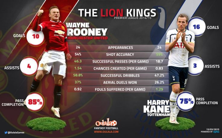 Stats show Harry Kane is Wayne Rooney's Perfect England Partner