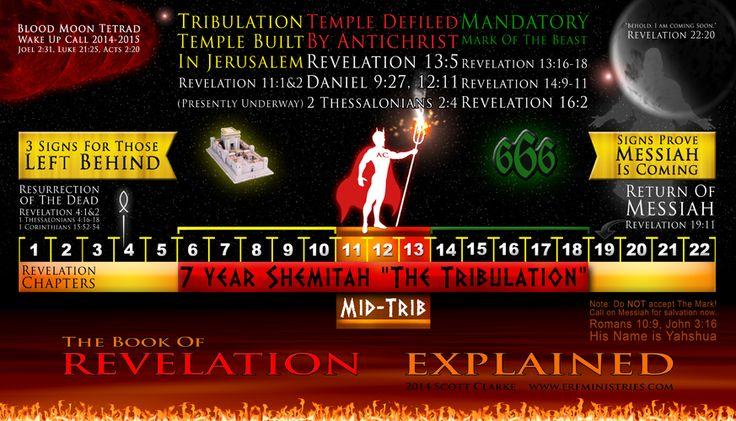 bible book of revelation explained
