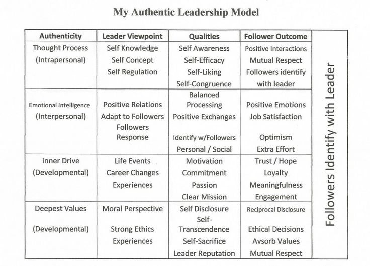 What is the Authentic Leadership Theory?  #truenorth #authenticleadership