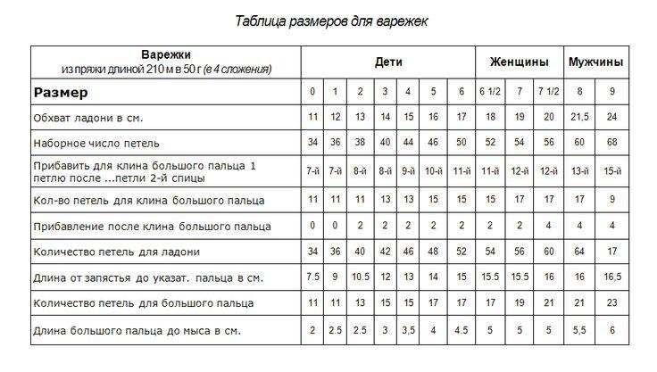 Таблица размеров варежек 2