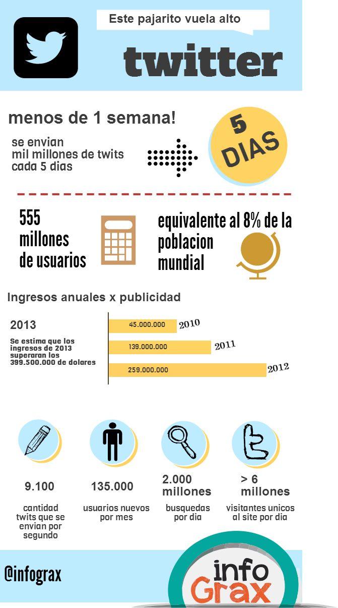 Este pajarito vuela alto: los números de #Twitter - Renzo Espósito