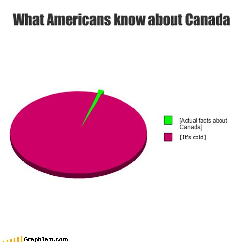 *normal americans........thankfully this doesn't apply to me but this is most of my friends....  :P