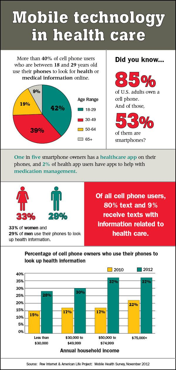 Mobile technology in healthcare #infographics #mobilehealth #mhealth #healthcare