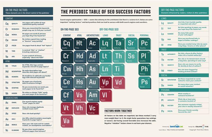 The Periodic Table Of SEO Success Factors.  Copyright: Third Door MEdia