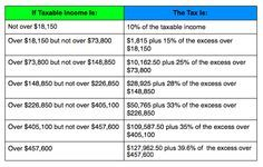IRS Announces 2014 Tax Brackets, Standard Deduction Amounts And More - Forbes