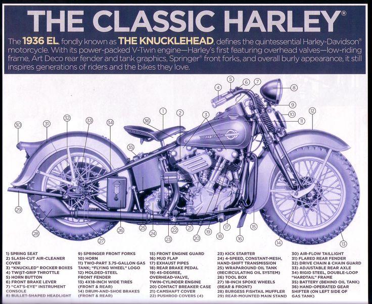Harley Diagram