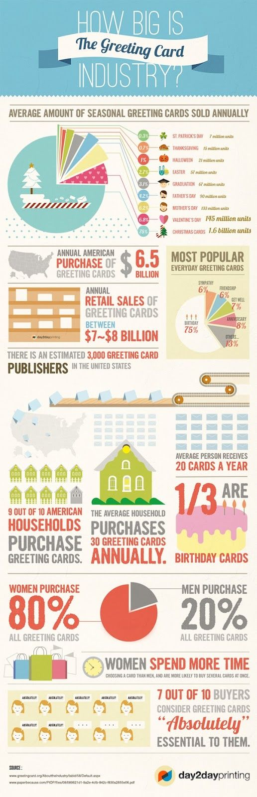 I really like this infographic.                           Stay connected with card designers:  • Take an Online Class: Getting Into the Gre...