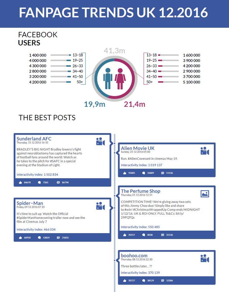 Movie trailers and an uplifting football post were the most successful ones on UK's #Facebook in December https://www.sotrender.com/blog/2017/01/fanpage-trends-uk-december-2016/?utm_campaign=coschedule&utm_source=pinterest&utm_medium=Sotrender&utm_content=Fanpage%20Trends%20UK%20December%202016%20-%20Movie%20comebacks%20and%20heartwarming%20posts