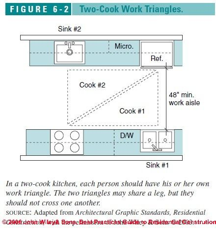 How A Kitchen Is Supposed To Run. Two Cook Triangles. Part 80