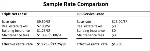 Two Net-Net-Net lease facts:  A.Typically, the Tenants share of the NNN fee is based on their pro rata share of total leasable space in the property. For example, if you lease a 1,000 sq. feet out of a 10,000 Sq. feet building your pro rata share is 10% (1,000/10,000 Sq. feet) Meaning you would be responsible for 10% of the buildings NNN expenses.