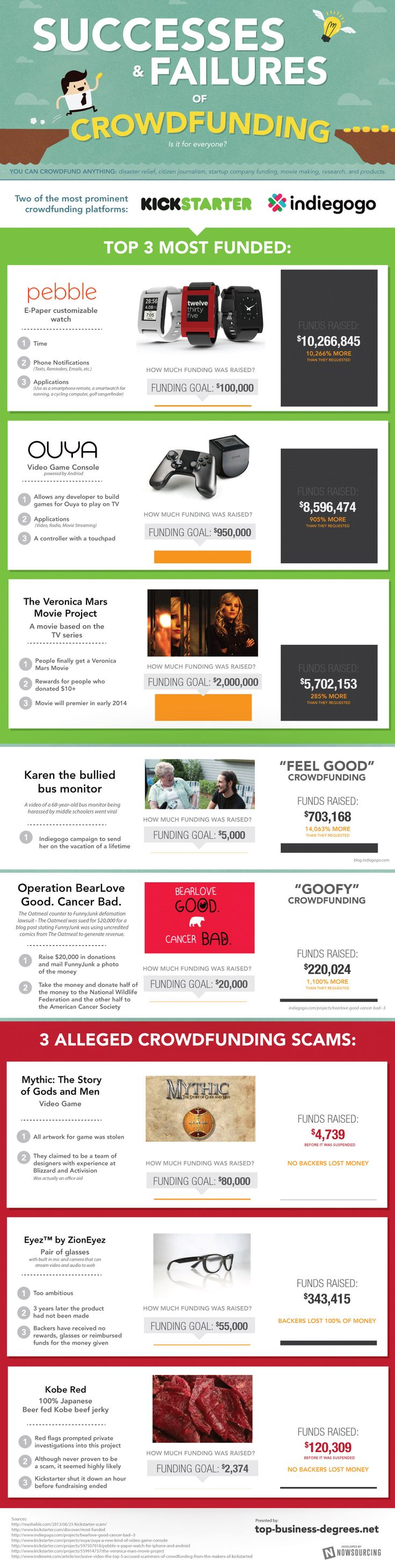 Is Crowdfunding for You? (Infographic) #success and failures on Kickstarter and Indiegogo