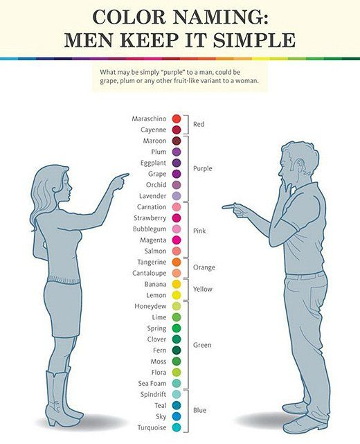 We actually discussed this in one my linguistic classes. Still pondering what my male professor would say if I were to take all my 62 polishes to class with me, because they really all are a different color!