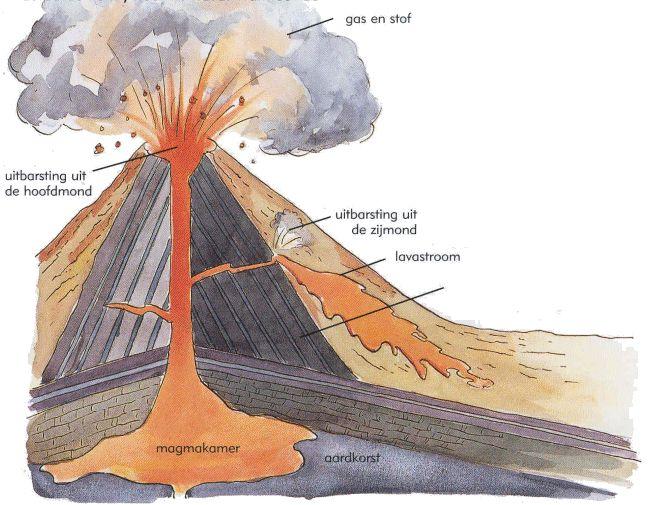 video / Geologie | Aardrijkskunde-archief.jouwweb.nl