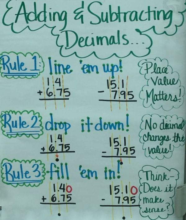 Adding & subtracting decimals anchor chart by sabrina