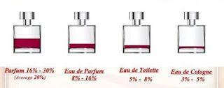 Afacerea FM Group: Concentratiile produselor de parfumare
