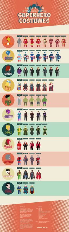 Infographic Shows Marvel Superhero Costume Changes