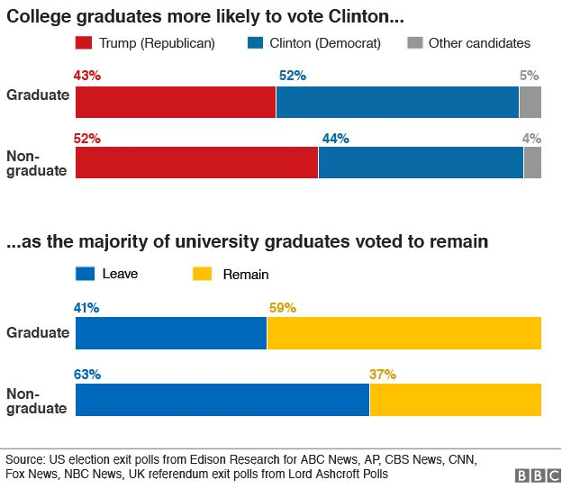 chart showing how graduates and non-graduates voted in the US elections and the EU referendum