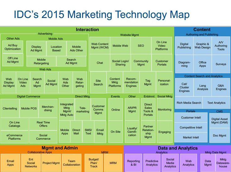 18 best Technology Roadmap images on Pinterest | Technology ...