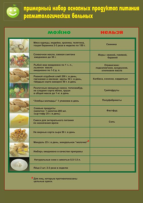 Питание при артрозе ревматоидном артрите диета 10