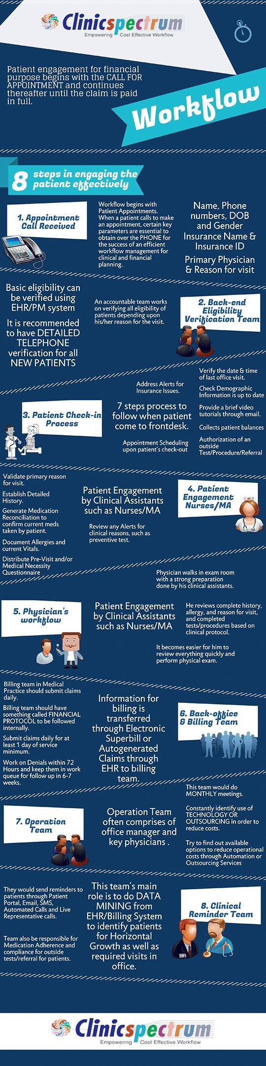 Ideal Electronic Health Record Workflow #EHR