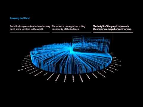 GE Infographics Offer Hints About The Future Of Data-Driven Management