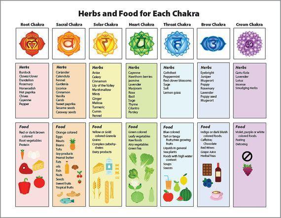 Laminated Chakra Poster On Healing Herbs Food Etsy Chakra Chart Chakra Health Healing Herbs