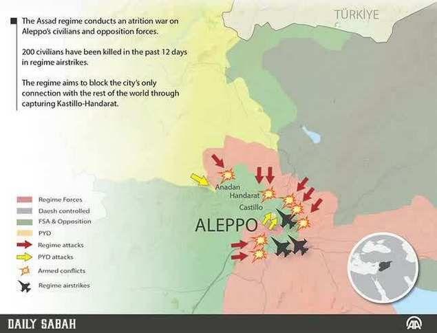 Usai Lancarkan Serangan Bom Rezim Assad Dibantu Rusia & Milisi Syiah Kepung Aleppo  Dalam 12 hari terakhir warga Aleppo yang sudah menderita kekurangan pelayanan dan kebutuhan dasar dibombamdir dengan bom oleh rezim Assad dan pasukan Rusia hbngga lebih dari 250 warga sipil telah terbunuh. Bertujuan untuk mengepung satu-satunya kota utama Suriah di mana oposisi masih memegang kontrol pasukan rezim Assad telah meningkatkan laju serangan mereka terhadap daerah barat laut yang menghubungkan kota…