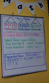 Nice anchor chart for place value