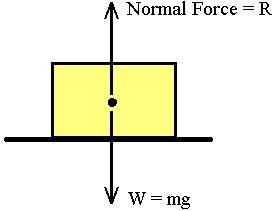 Normal Force: The upward force which acts upon an object resting on a horizontal surface, balancing the force of the weight of the object. In this picture the normal force balances with the boxes weight