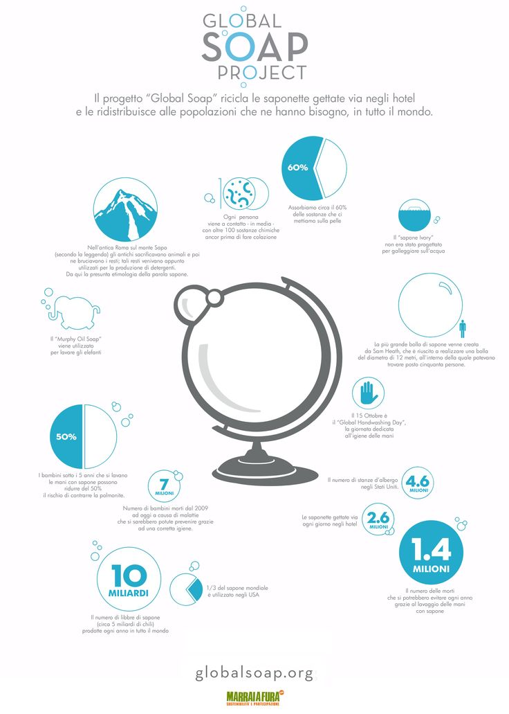 "Infografica ""the Global soap Project"" su @marraiafura"