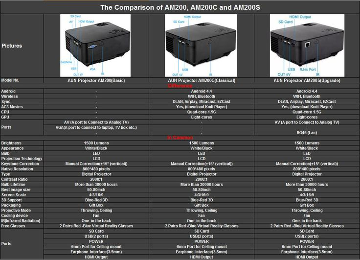 The parameter comparison of AUN Projector AM200 ,AM200C, and AM200S