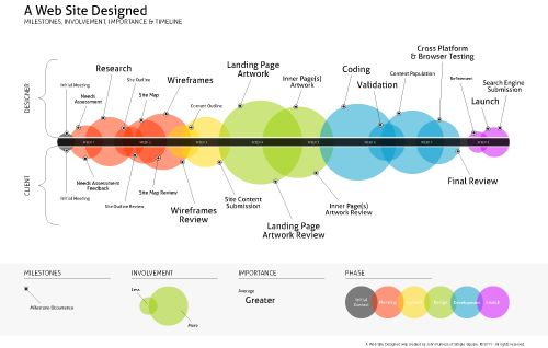 tasty circles of design success