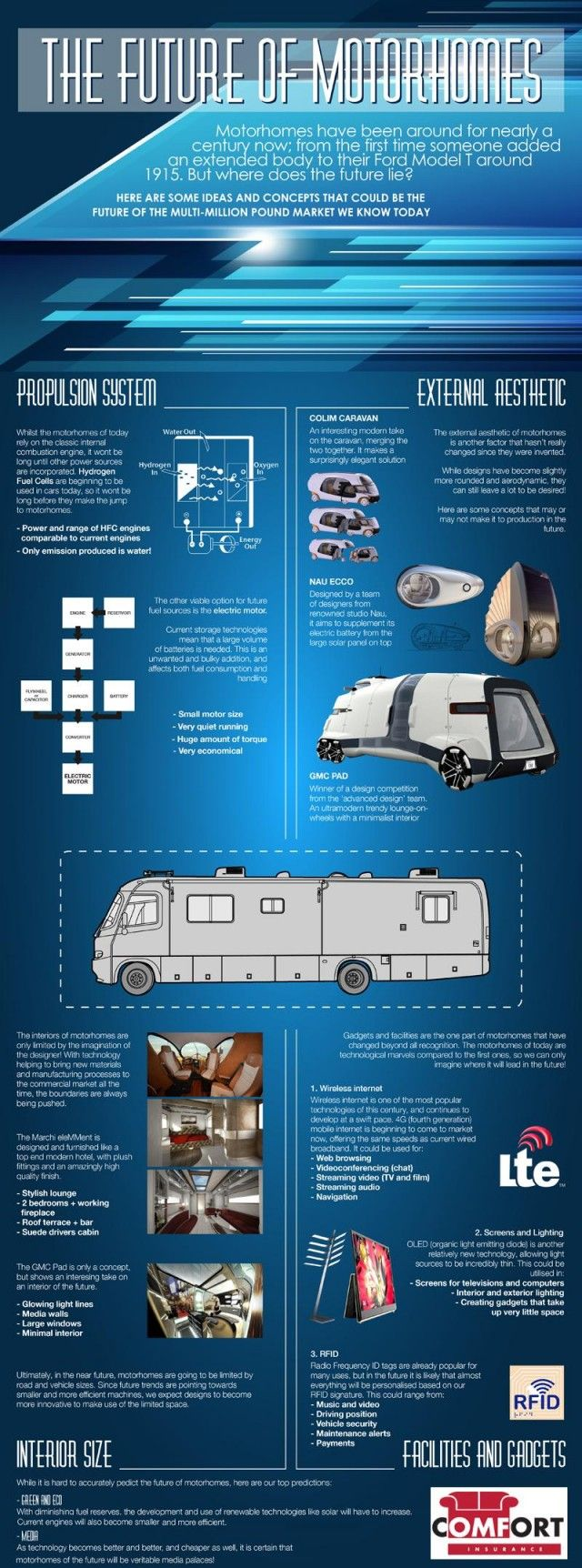 Motorhomes are amazing now-a-days. They are land yachts with the ability to sleep a family or two, but that's not all. With modern technology these mobile homes may seem space-aged. Super thin LED TVs and lightning fast wi-fi turn an ordinary motorhome into a geek's paradise.
