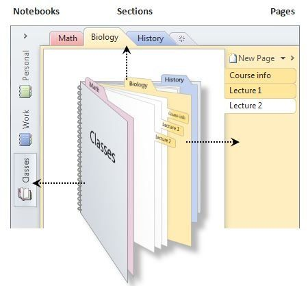 Microsoft OneNote is very easy to understand if you compare it to an oldschool 3-ring binder
