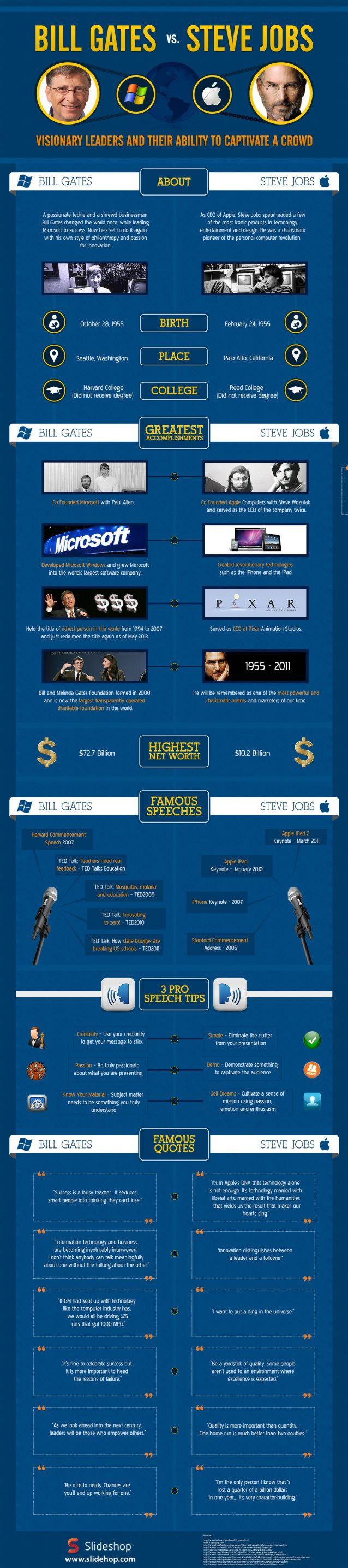 Bill Gates vs Steve Jobs #infografia #infographic #microsoft #apple