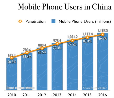Emarketer's Latest Report On Us Mobile Photo